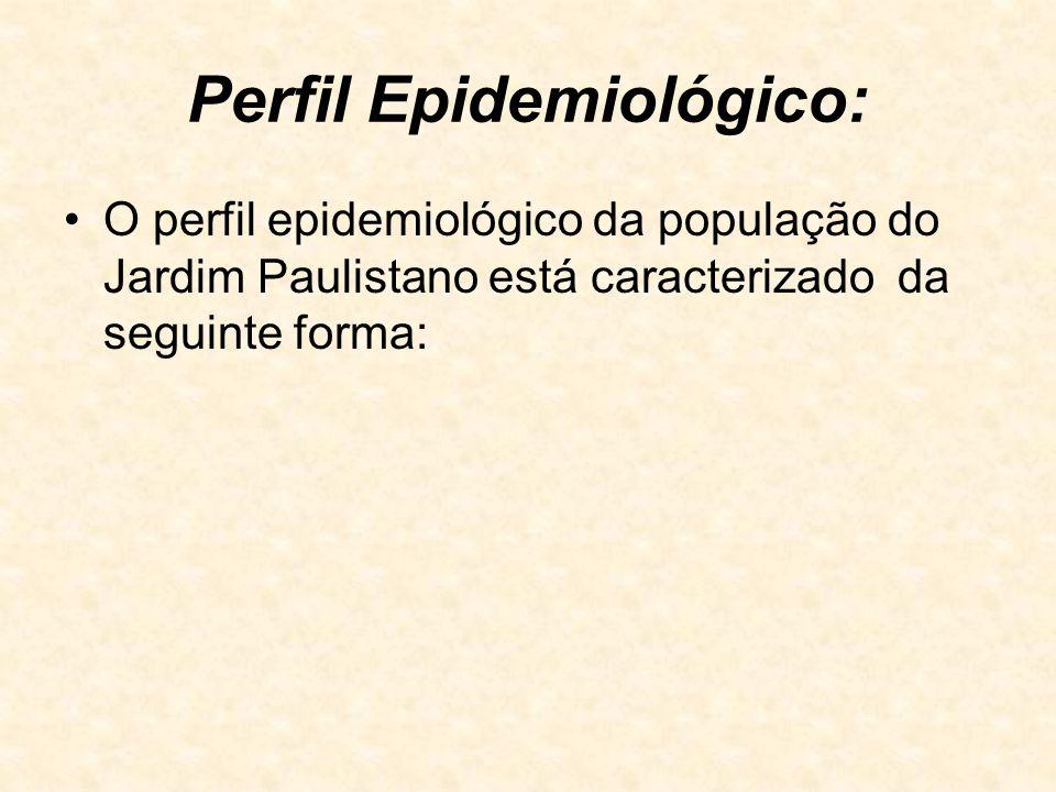 Perfil Epidemiológico: O perfil epidemiológico da população do Jardim Paulistano está caracterizado da seguinte forma: