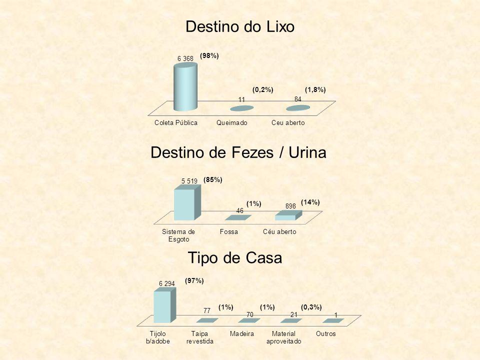 Destino do Lixo Destino de Fezes / Urina Tipo de Casa (98%) (1,8%)(0,2%) (85%) (1%) (14%) (97%) (1%) (0,3%)
