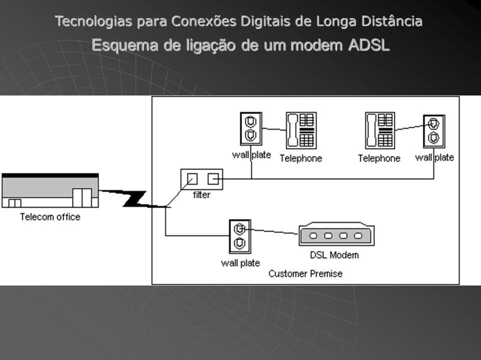 Tecnologias para Conexões Digitais de Longa Distância Esquema de ligação de um modem ADSL