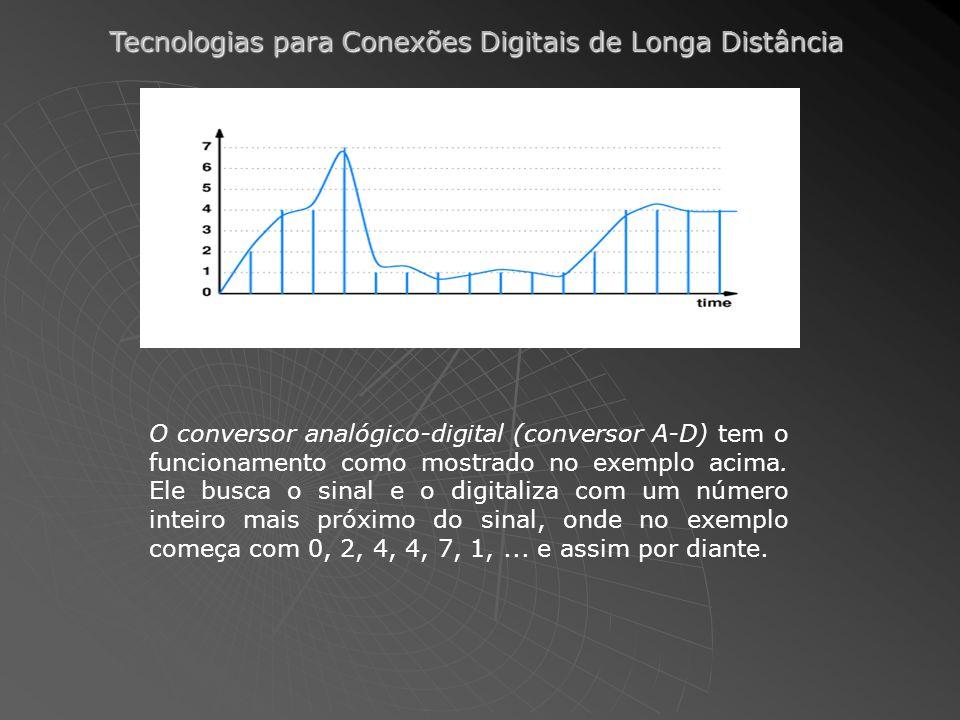 Tecnologias para Conexões Digitais de Longa Distância O conversor analógico-digital (conversor A-D) tem o funcionamento como mostrado no exemplo acima