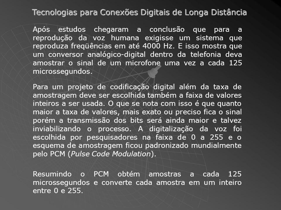 Tecnologias para Conexões Digitais de Longa Distância Após estudos chegaram a conclusão que para a reprodução da voz humana exigisse um sistema que reproduza freqüências em até 4000 Hz.