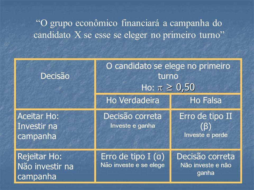Decisão O candidato se elege no primeiro turno 0,50 Ho: 0,50 Ho VerdadeiraHo Falsa Aceitar Ho: Investir na campanha Decisão correta Investe e ganha Er