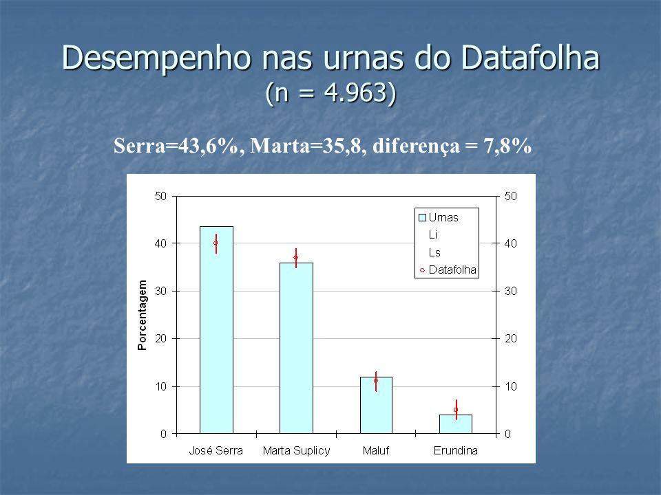 Desempenho nas urnas do Datafolha (n = 4.963) Serra=43,6%, Marta=35,8, diferença = 7,8%
