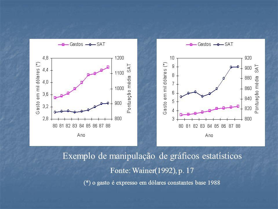 Exemplo de manipulação de gráficos estatísticos Fonte: Wainer(1992), p. 17 (*) o gasto é expresso em dólares constantes base 1988