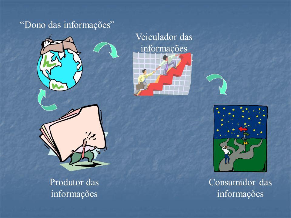 Dono das informações Veiculador das informações Produtor das informações Consumidor das informações