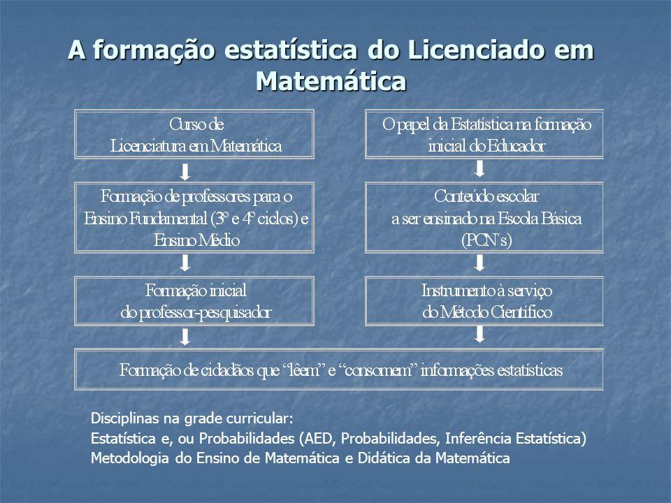 A formação estatística do Licenciado em Matemática Disciplinas na grade curricular: Estatística e, ou Probabilidades (AED, Probabilidades, Inferência