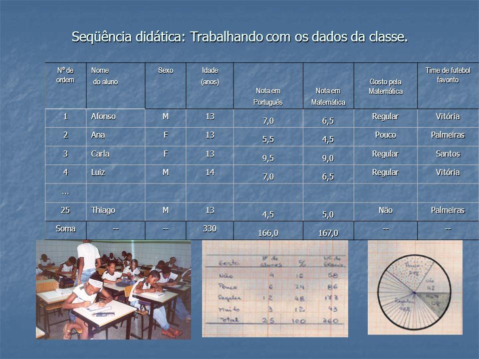 Seqüência didática: Trabalhando com os dados da classe. Nº de ordem Nome do aluno do alunoSexoIdade(anos) Nota em Português Matemática Gosto pela Mate
