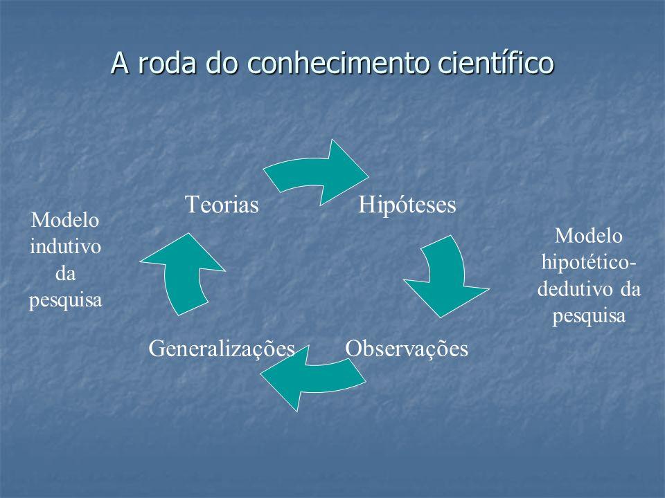 A roda do conhecimento científico Hipóteses ObservaçõesGeneralizações Teorias Modelo hipotético- dedutivo da pesquisa Modelo indutivo da pesquisa