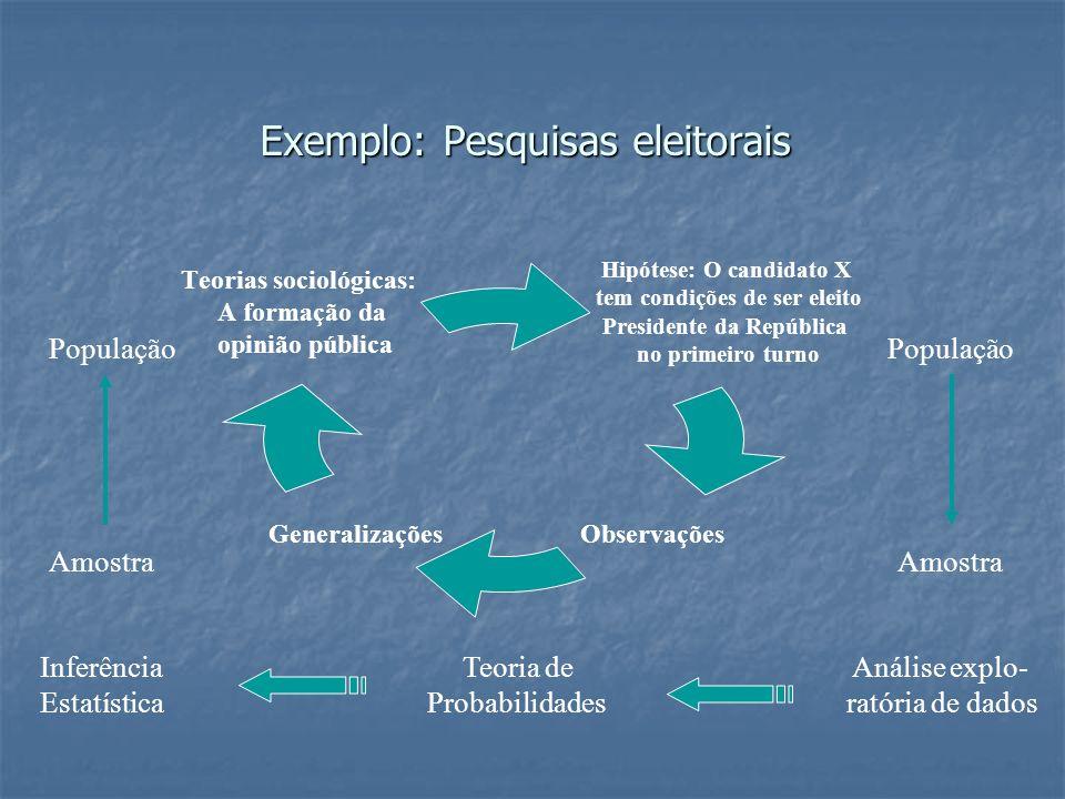 Exemplo: Pesquisas eleitorais Hipótese: O candidato X tem condições de ser eleito Presidente da República no primeiro turno ObservaçõesGeneralizações