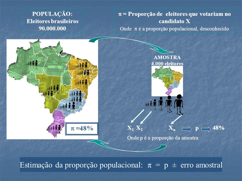 AMOSTRA 4.000 eleitores POPULAÇÃO: Eleitores brasileiros 90.000.000 = Proporção de eleitores que votariam no candidato X Onde é a proporção populacion