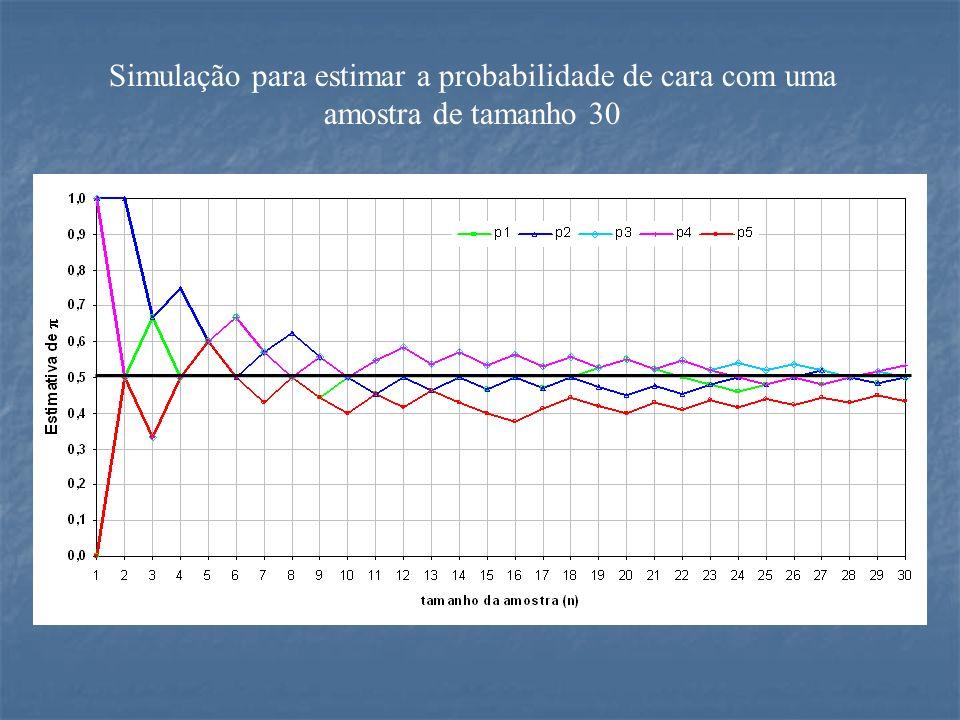 Simulação para estimar a probabilidade de cara com uma amostra de tamanho 30