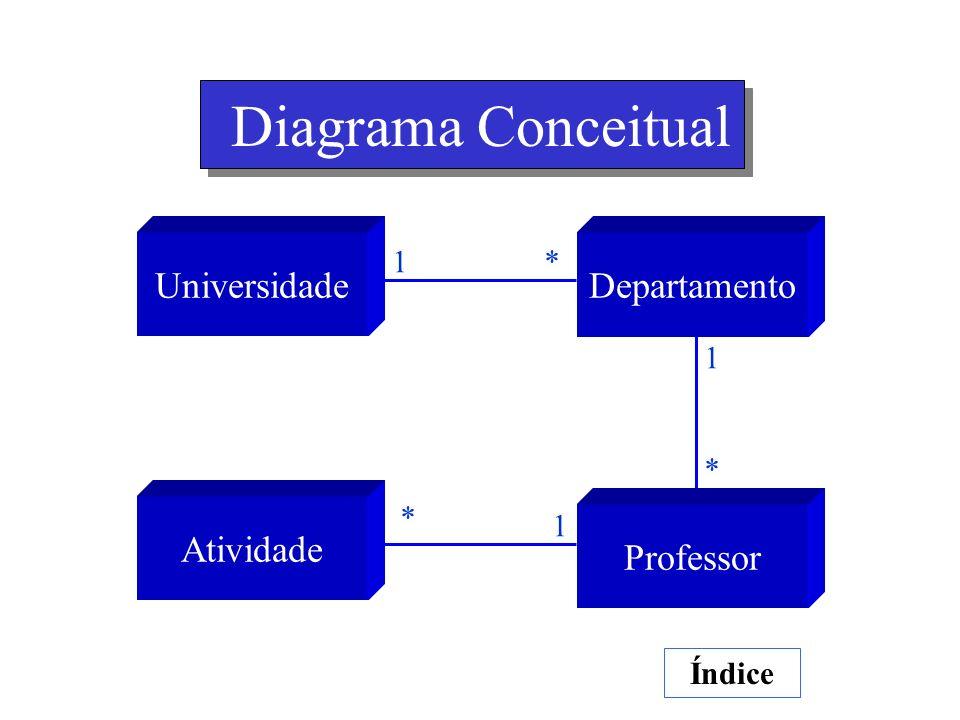 Diagrama Conceitual Índice UniversidadeDepartamento 1 * Atividade Professor 1 * 1 *