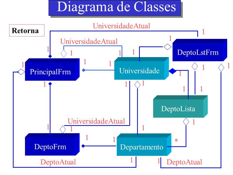 Diagrama de Classes Retorna PrincipalFrm DeptoFrm DeptoLstFrm Universidade DeptoLista Departamento 1 1 * 1 1 1 1 1 1 UniversidadeAtual 1 1 1 1 1 1 1 1