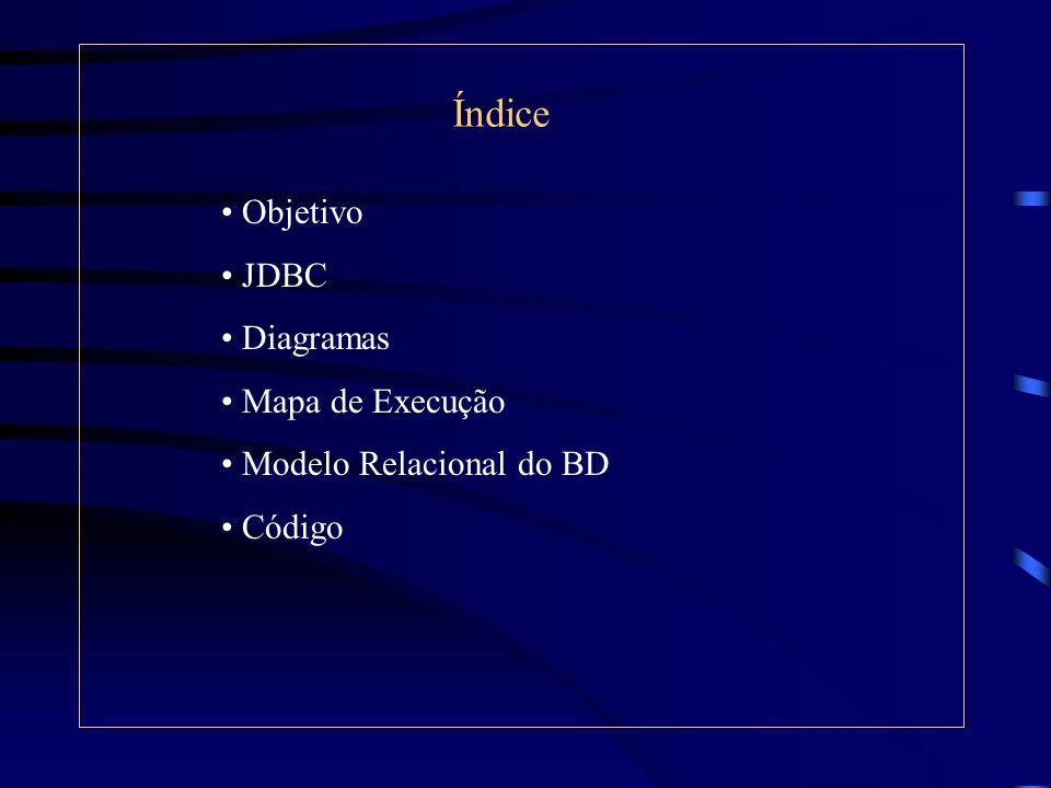 Índice Objetivo JDBC Diagramas Mapa de Execução Modelo Relacional do BD Código