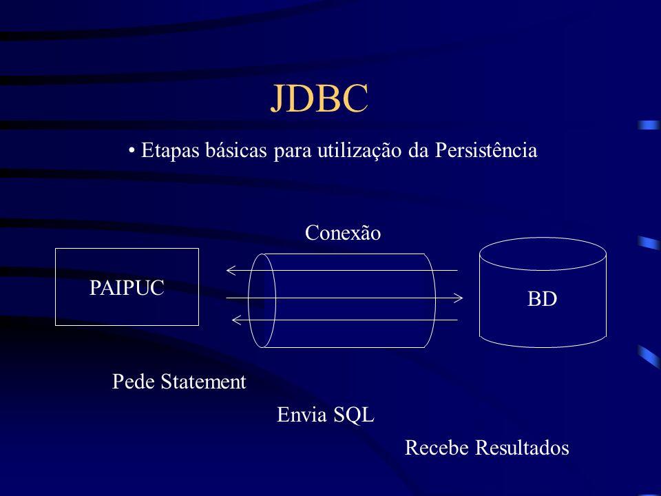 Etapas básicas para utilização da Persistência JDBC PAIPUC BD Conexão Pede Statement Envia SQL Recebe Resultados