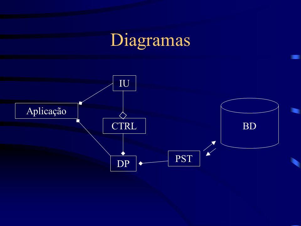 Diagramas BD Aplicação IU CTRL DP PST