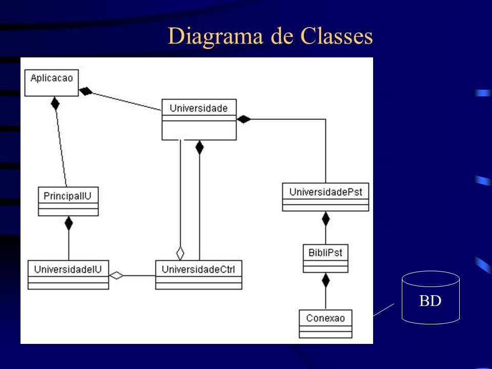 Diagrama de Classes BD