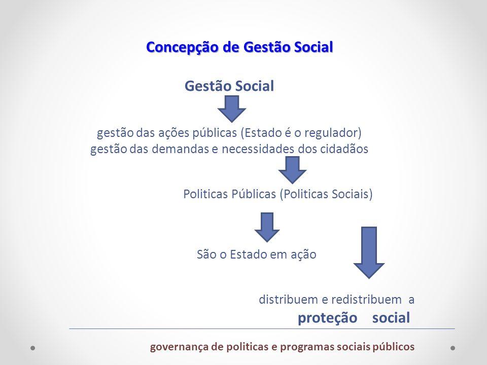 Gestão Social gestão das ações públicas (Estado é o regulador) gestão das demandas e necessidades dos cidadãos Politicas Públicas (Politicas Sociais)