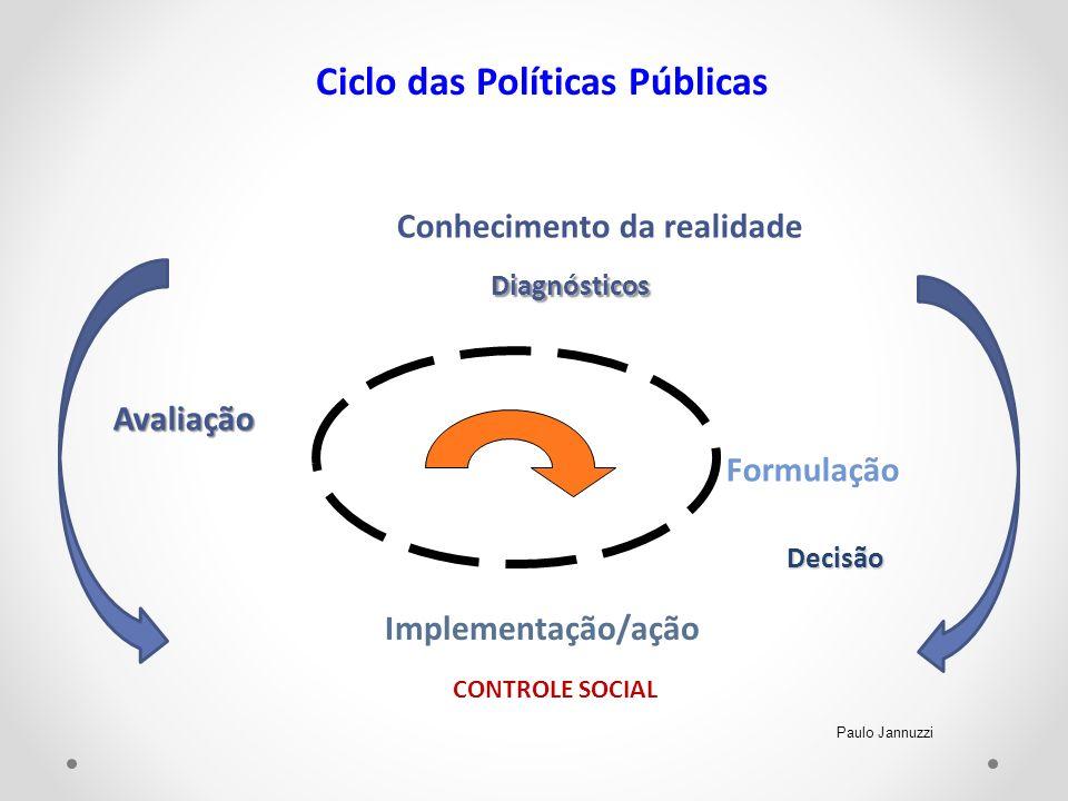 Conhecimento da realidadeDiagnósticos Avaliação Formulação Ciclo das Políticas Públicas Implementação/ação CONTROLE SOCIAL Decisão Paulo Jannuzzi