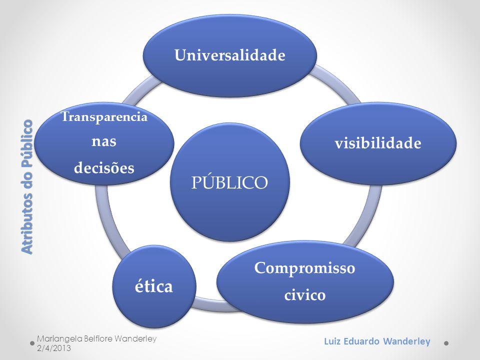 PÚBLICO Universalidadevisibilidade Compromisso civico ética Transparencia nas decisões Mariangela Belfiore Wanderley 2/4/2013 Luiz Eduardo Wanderley A