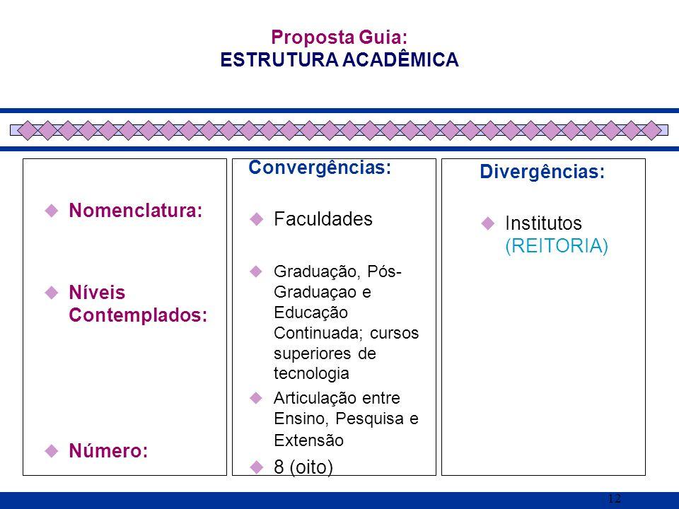 12 Nomenclatura: Níveis Contemplados: Número: Proposta Guia: ESTRUTURA ACADÊMICA Convergências: Faculdades Graduação, Pós- Graduaçao e Educação Contin