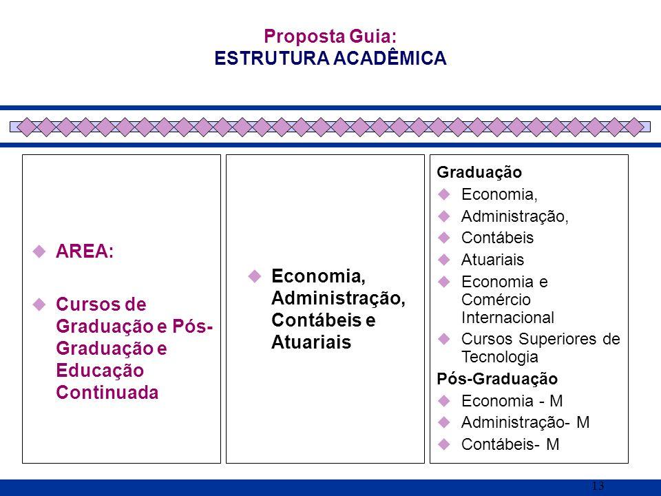 13 AREA: Cursos de Graduação e Pós- Graduação e Educação Continuada Proposta Guia: ESTRUTURA ACADÊMICA Economia, Administração, Contábeis e Atuariais