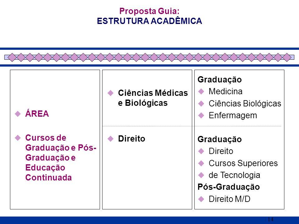 14 ÁREA Cursos de Graduação e Pós- Graduação e Educação Continuada Proposta Guia: ESTRUTURA ACADÊMICA Ciências Médicas e Biológicas Direito Graduação