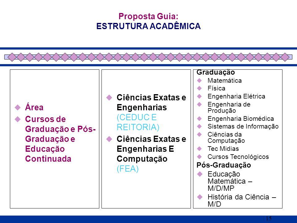 15 Área Cursos de Graduação e Pós- Graduação e Educação Continuada Proposta Guia: ESTRUTURA ACADÊMICA Ciências Exatas e Engenharias (CEDUC E REITORIA)