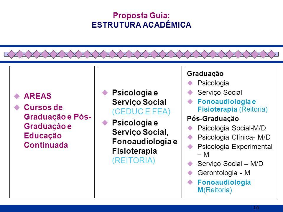 16 AREAS Cursos de Graduação e Pós- Graduação e Educação Continuada Proposta Guia: ESTRUTURA ACADÊMICA Psicologia e Serviço Social (CEDUC E FEA) Psico