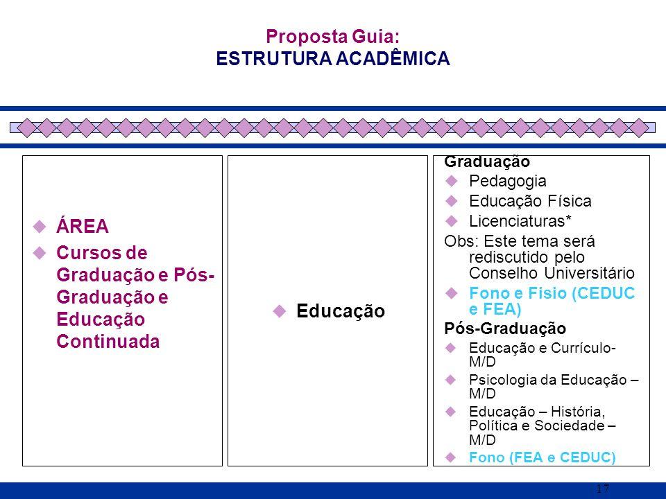 17 ÁREA Cursos de Graduação e Pós- Graduação e Educação Continuada Proposta Guia: ESTRUTURA ACADÊMICA Educação Graduação Pedagogia Educação Física Lic