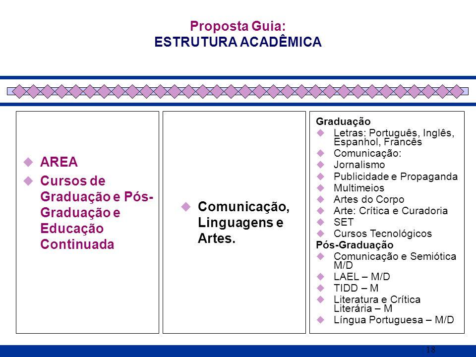 18 AREA Cursos de Graduação e Pós- Graduação e Educação Continuada Proposta Guia: ESTRUTURA ACADÊMICA Comunicação, Linguagens e Artes. Graduação Letra