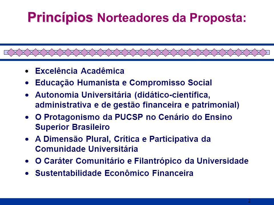 2 Princípios Princípios Norteadores da Proposta: Excelência Acadêmica Educação Humanista e Compromisso Social Autonomia Universitária (didático-cientí