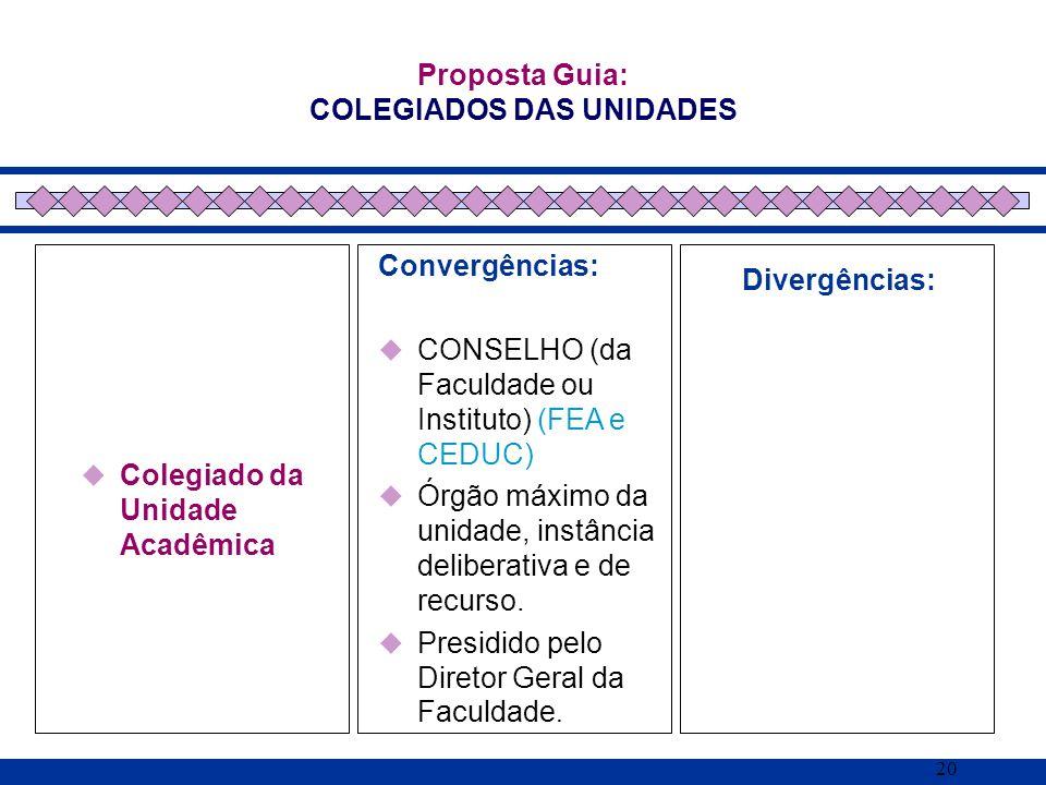 20 Colegiado da Unidade Acadêmica Proposta Guia: COLEGIADOS DAS UNIDADES Convergências: CONSELHO (da Faculdade ou Instituto) (FEA e CEDUC) Órgão máxim
