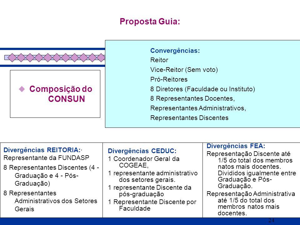 24 Composição do CONSUN Proposta Guia: Divergências REITORIA:· Representante da FUNDASP 8 Representantes Discentes (4 - Graduação e 4 - Pós- Graduação