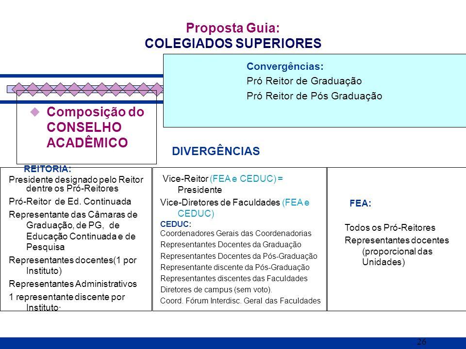 26 Composição do CONSELHO ACADÊMICO Proposta Guia: COLEGIADOS SUPERIORES REITORIA: Presidente designado pelo Reitor dentre os Pró-Reitores Pró-Reitor