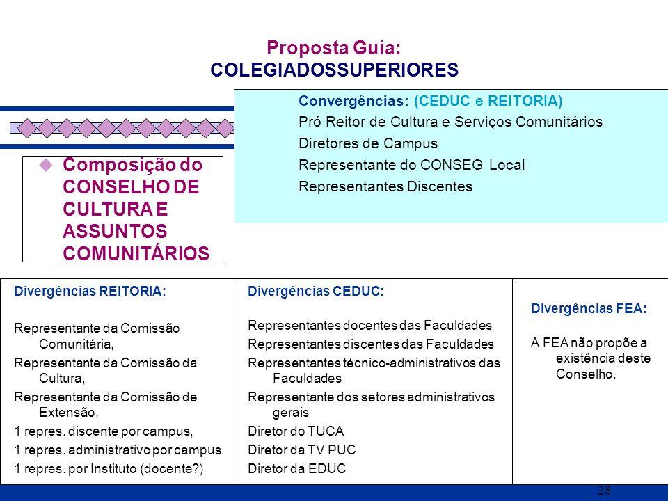 28 Composição do CONSELHO DE CULTURA E ASSUNTOS COMUNITÁRIOS Proposta Guia: COLEGIADOSSUPERIORES Divergências REITORIA: Representante da Comissão Comu