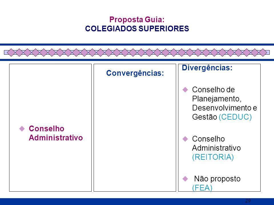 29 Conselho Administrativo Proposta Guia: COLEGIADOS SUPERIORES Convergências: Divergências: Conselho de Planejamento, Desenvolvimento e Gestão (CEDUC