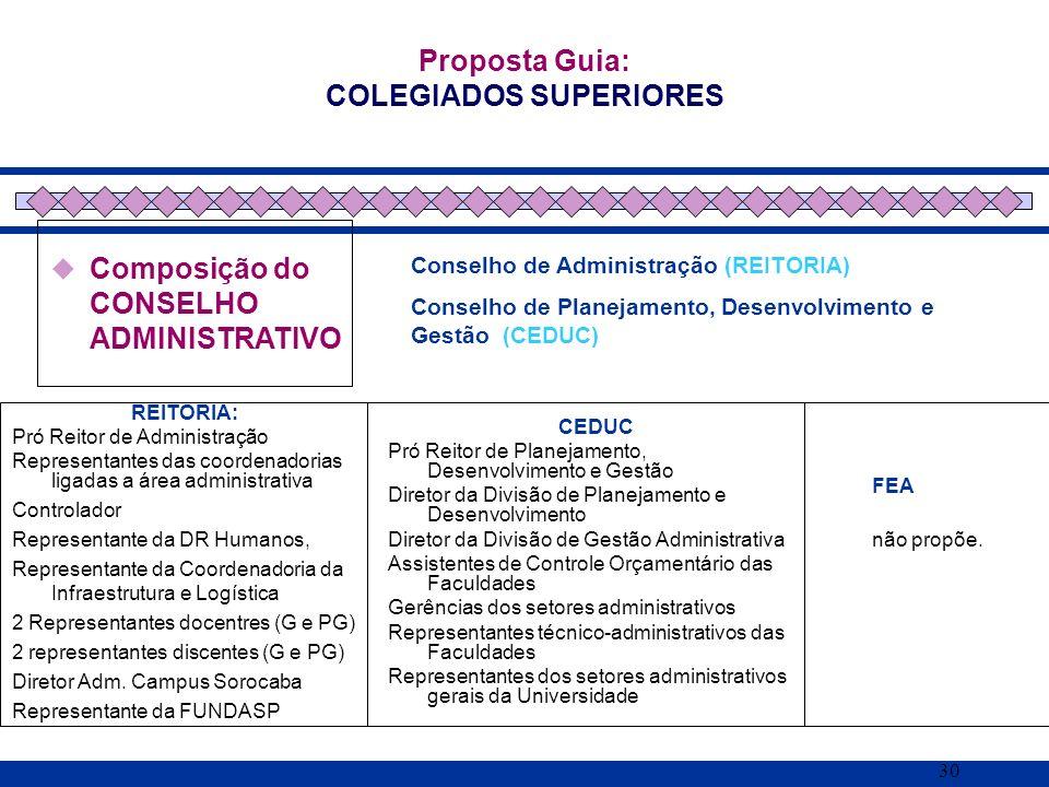 30 Composição do CONSELHO ADMINISTRATIVO Proposta Guia: COLEGIADOS SUPERIORES REITORIA: Pró Reitor de Administração Representantes das coordenadorias