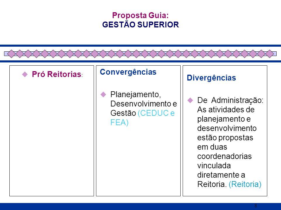 8 Pró Reitorias : Proposta Guia: GESTÃO SUPERIOR Convergências Planejamento, Desenvolvimento e Gestão (CEDUC e FEA) Divergências De Administração: As
