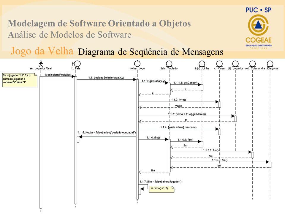 Jogo da Velha Diagrama de Seqüência de Mensagens Modelagem de Software Orientado a Objetos Análise de Modelos de Software