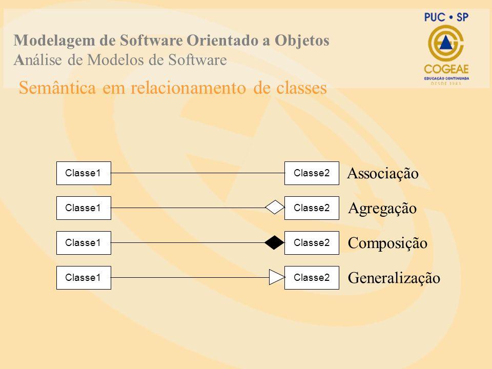 Semântica em relacionamento de classes Modelagem de Software Orientado a Objetos Análise de Modelos de Software Classe1Classe2 Classe1Classe2 Classe1Classe2 Classe1Classe2 Associação Agregação Composição Generalização