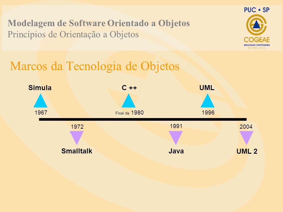 Modelagem de Software Orientado a Objetos Princípios de Orientação a Objetos Marcos da Tecnologia de Objetos Simula 1967 C ++ Final de 1980 Smalltalk