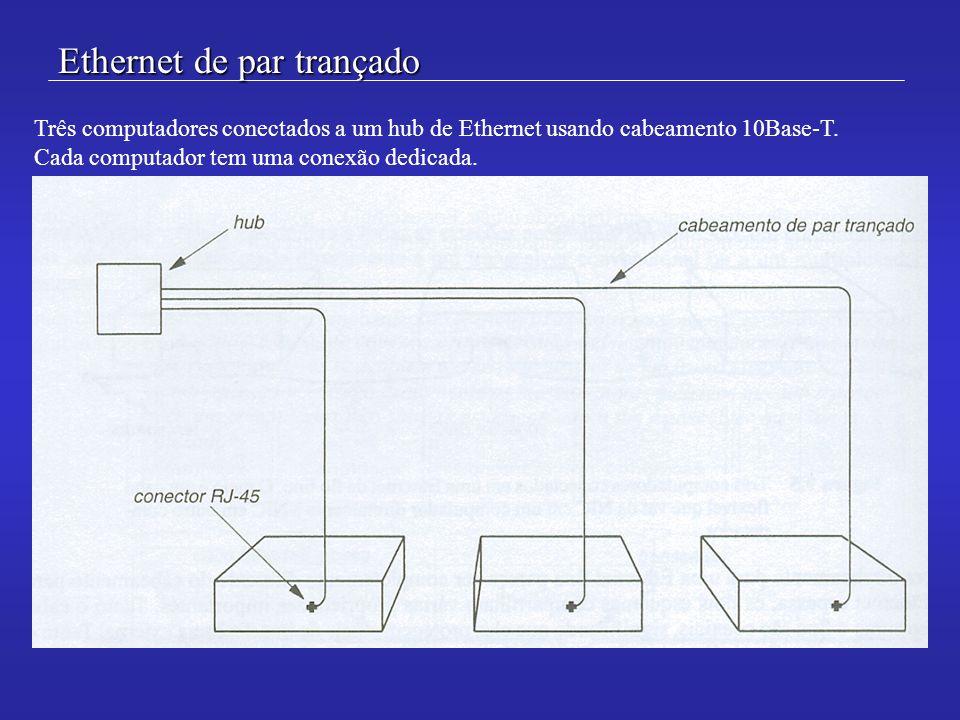 Ethernet de par trançado Três computadores conectados a um hub de Ethernet usando cabeamento 10Base-T. Cada computador tem uma conexão dedicada.