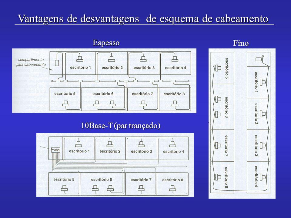Vantagens de desvantagens de esquema de cabeamento Espesso Fino 10Base-T (par trançado)