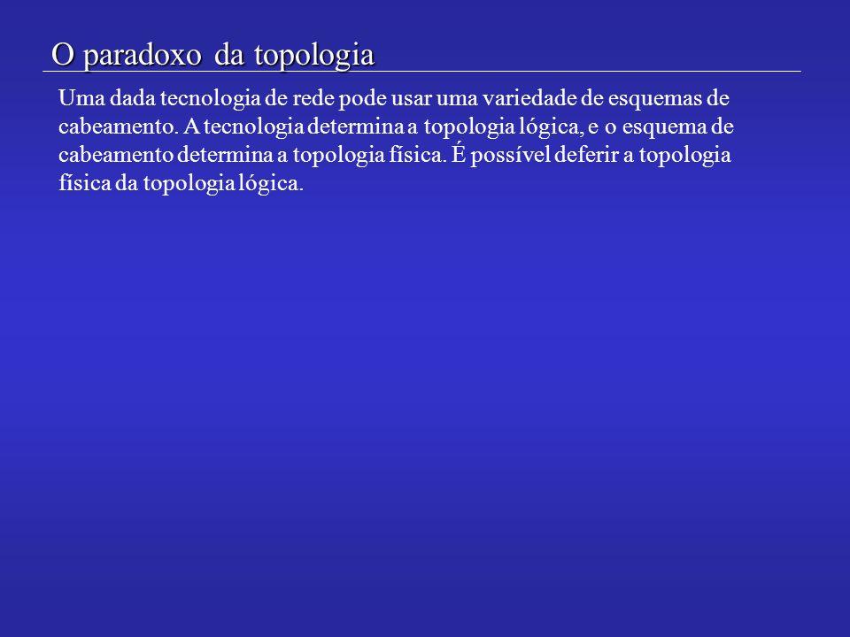O paradoxo da topologia Uma dada tecnologia de rede pode usar uma variedade de esquemas de cabeamento. A tecnologia determina a topologia lógica, e o