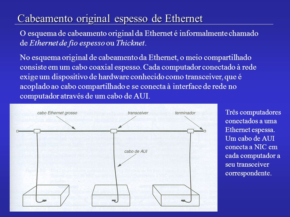 Cabeamento original espesso de Ethernet O esquema de cabeamento original da Ethernet é informalmente chamado de Ethernet de fio espesso ou Thicknet. N