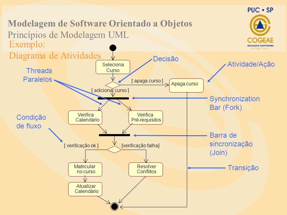 Exemplo: Diagrama de Atividades Synchronization Bar (Fork) Condição de fluxo Barra de sincronização (Join) Decisão Threads Paralelos Transição Selecio