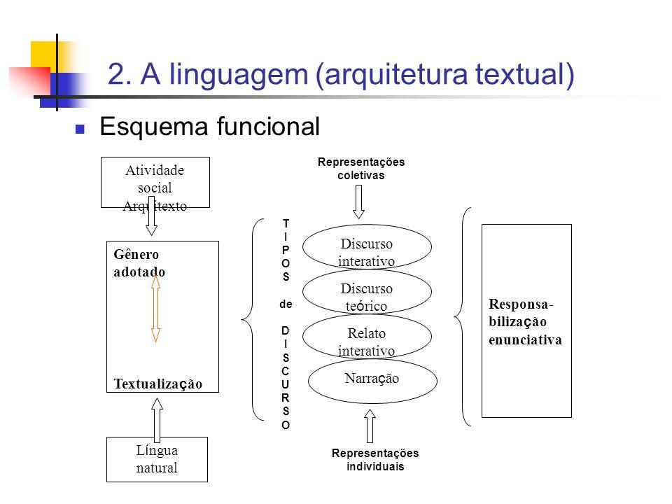 2. A linguagem (arquitetura textual) Esquema funcional Gênero adotado Textualiza ç ão Responsa- biliza ç ão enunciativa L í ngua natural Atividade soc