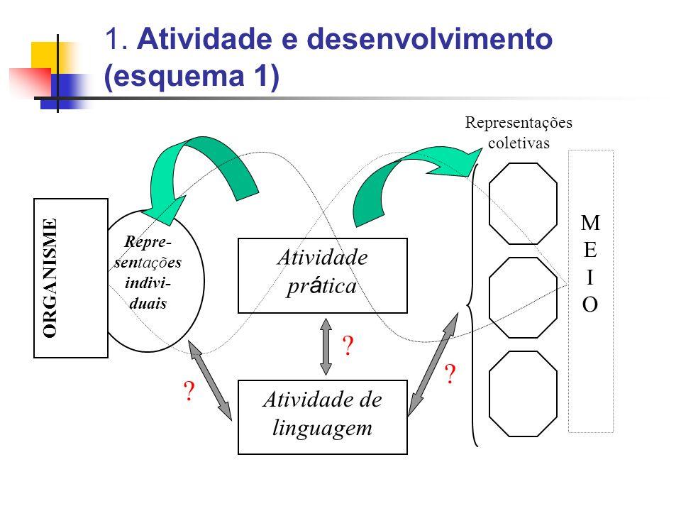 1. Atividade e desenvolvimento (esquema 1) Repre- sentações indivi- duais Representações coletivas Atividade de linguagem ? ? ? Atividade pr á tica OR