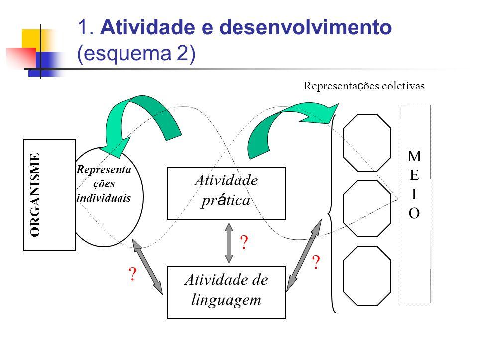 1. Atividade e desenvolvimento (esquema 2) Representa ções individuais Representa ç ões coletivas Atividade de linguagem ? ? ? Atividade pr á tica ORG